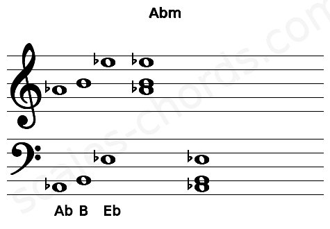 Musical staff for the Abm chord