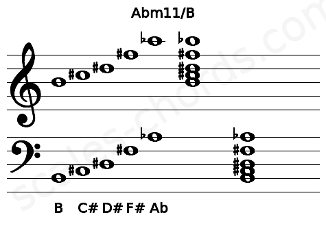 Musical staff for the Abm11/B chord