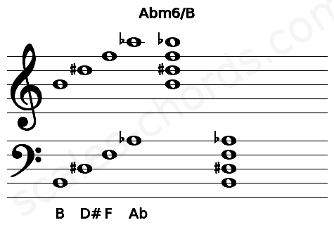 Musical staff for the Abm6/B chord