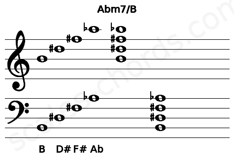 Musical staff for the Abm7/B chord