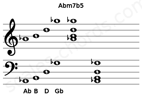 Musical staff for the Abm7b5 chord