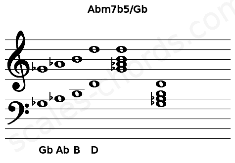 Musical staff for the Abm7b5/Gb chord