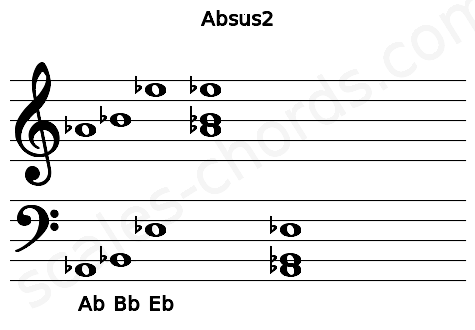 Musical staff for the Absus2 chord