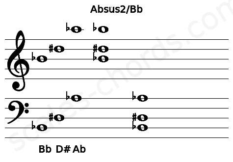 Musical staff for the Absus2/Bb chord