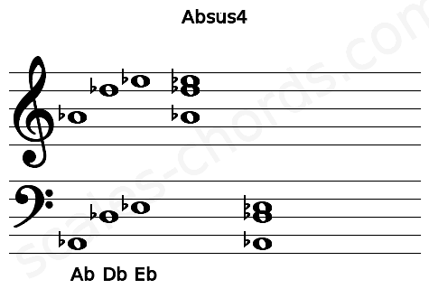 Musical staff for the Absus4 chord