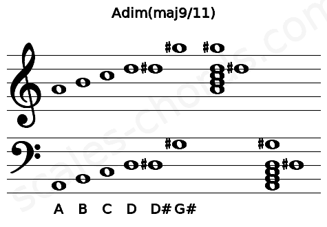 Musical staff for the Adim(maj9/11) chord