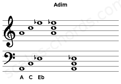 Musical staff for the Adim chord