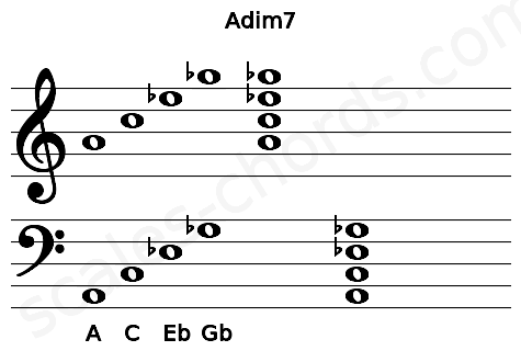Musical staff for the Adim7 chord