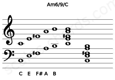 Musical staff for the Am6/9/C chord
