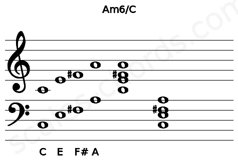 Musical staff for the Am6/C chord