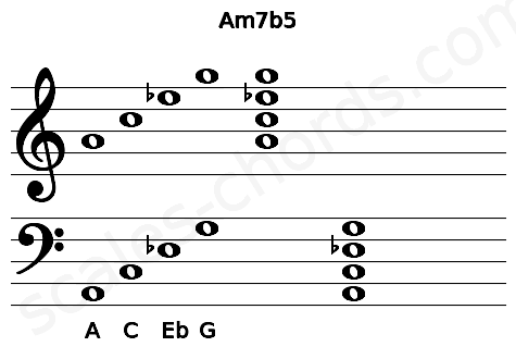 Musical staff for the Am7b5 chord