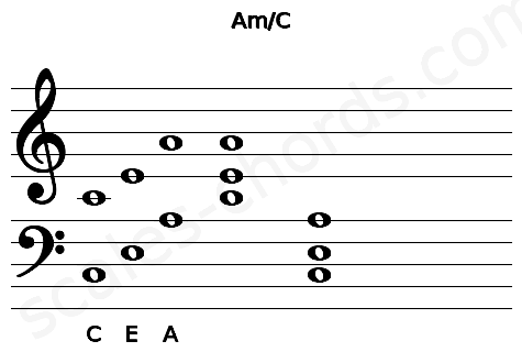 Musical staff for the Am/C chord