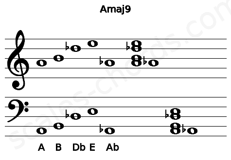 Musical staff for the Amaj9 chord