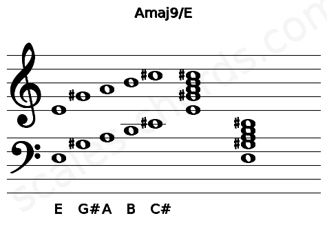 Musical staff for the Amaj9/E chord