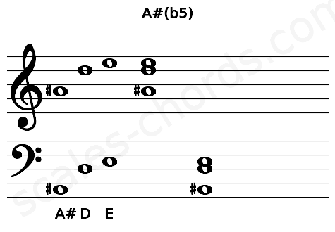 Musical staff for the A#(b5) chord