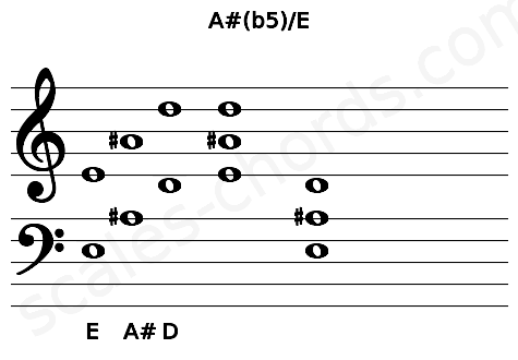 Musical staff for the A#(b5)/E chord