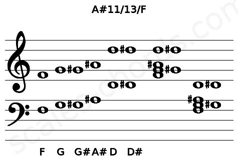 Musical staff for the A#11/13/F chord