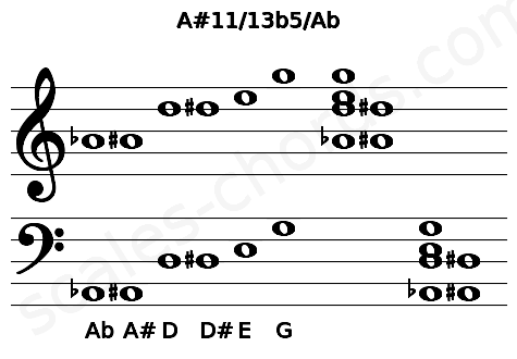 Musical staff for the A#11/13b5/Ab chord