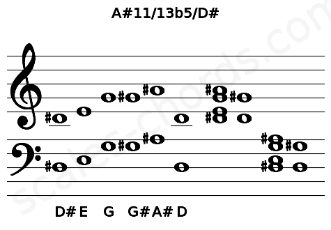 Musical staff for the A#11/13b5/D# chord