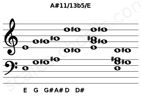 Musical staff for the A#11/13b5/E chord