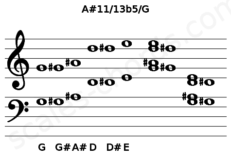 Musical staff for the A#11/13b5/G chord