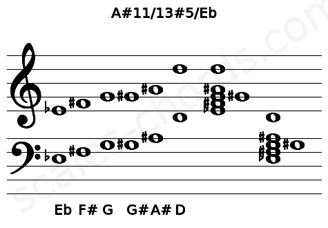Musical staff for the A#11/13#5/Eb chord