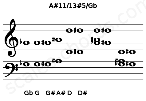 Musical staff for the A#11/13#5/Gb chord