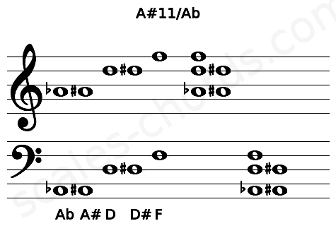 Musical staff for the A#11/Ab chord