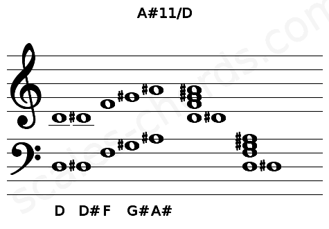 Musical staff for the A#11/D chord