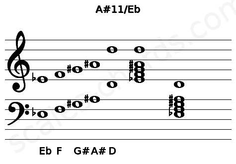 Musical staff for the A#11/Eb chord
