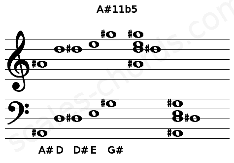 Musical staff for the A#11b5 chord