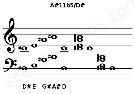 Musical staff for the A#11b5/D# chord
