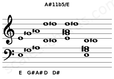 Musical staff for the A#11b5/E chord