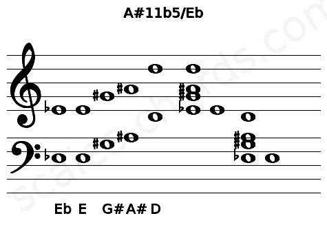Musical staff for the A#11b5/Eb chord