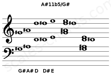 Musical staff for the A#11b5/G# chord