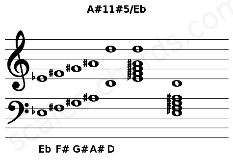 Musical staff for the A#11#5/Eb chord
