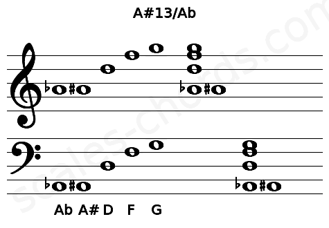 Musical staff for the A#13/Ab chord