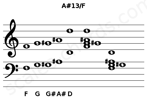 Musical staff for the A#13/F chord