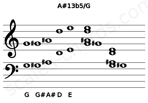 Musical staff for the A#13b5/G chord