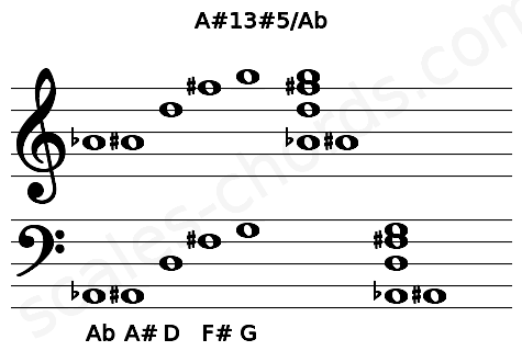 Musical staff for the A#13#5/Ab chord