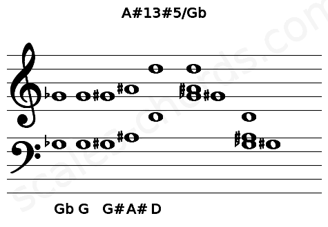 Musical staff for the A#13#5/Gb chord