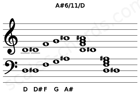 Musical staff for the A#6/11/D chord