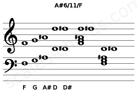 Musical staff for the A#6/11/F chord