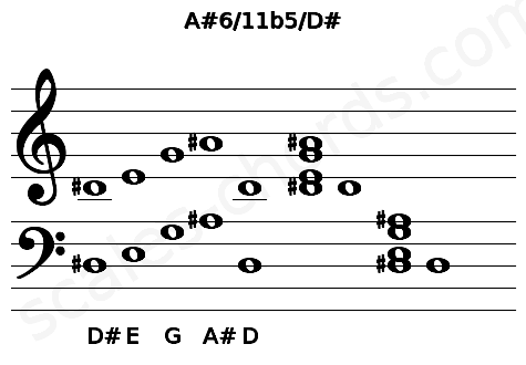 Musical staff for the A#6/11b5/D# chord