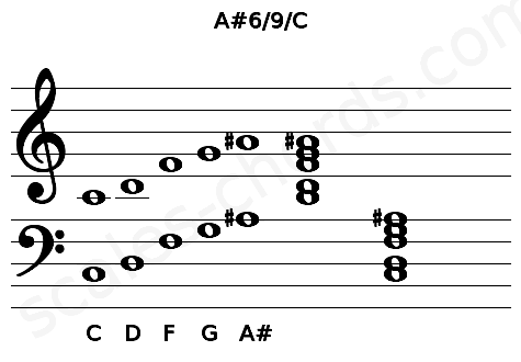 Musical staff for the A#6/9/C chord
