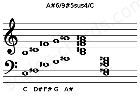 Musical staff for the A#6/9#5sus4/C chord