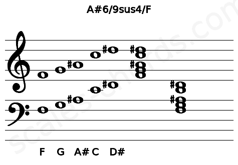Musical staff for the A#6/9sus4/F chord