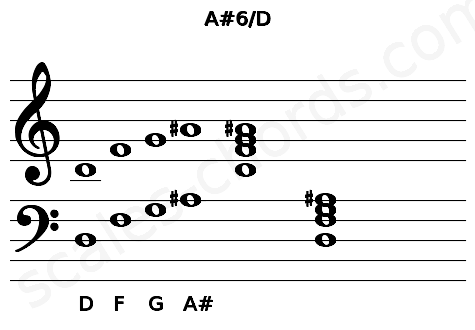 Musical staff for the A#6/D chord