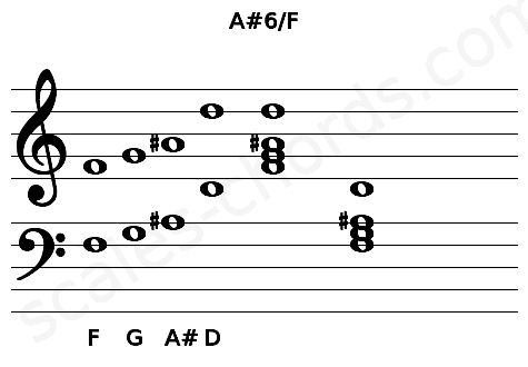 Musical staff for the A#6/F chord