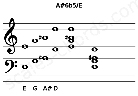 Musical staff for the A#6b5/E chord